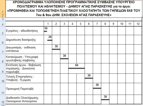 xronodiagramma-sumvasis-5x5